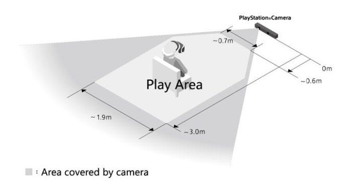 PlayStation VR játéktér